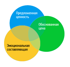 9a34970079f0 Рисунок 1. Идеальное сочетание составляющих для проработки УТП. Как же  ответить на основной вопрос уникального торгового предложения  ...