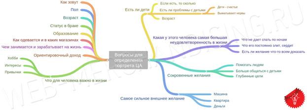 Разработка уникального торгового предложения